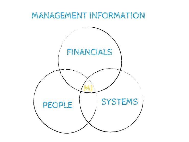 management_info
