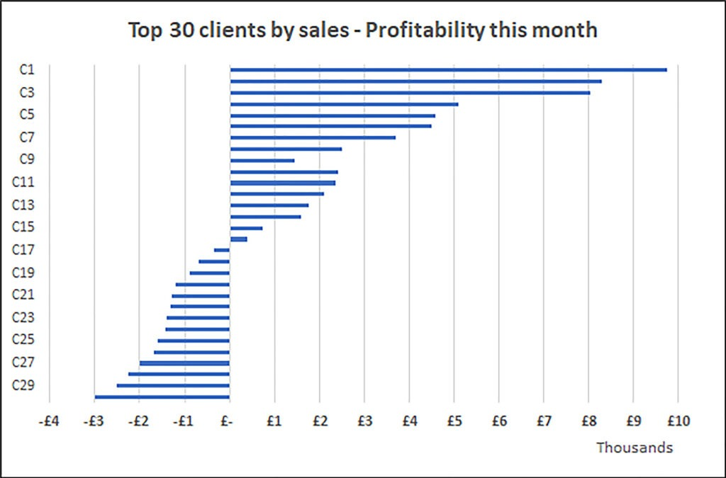 Chart showing results of 30 customers - some clients in profit, others in loss